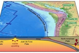 powell center subduction zone